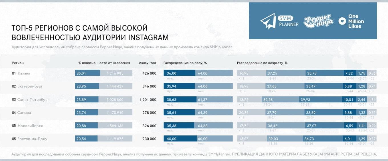 Исследование: в российском сегменте Instagram Казань лидирует по плотности аудитории