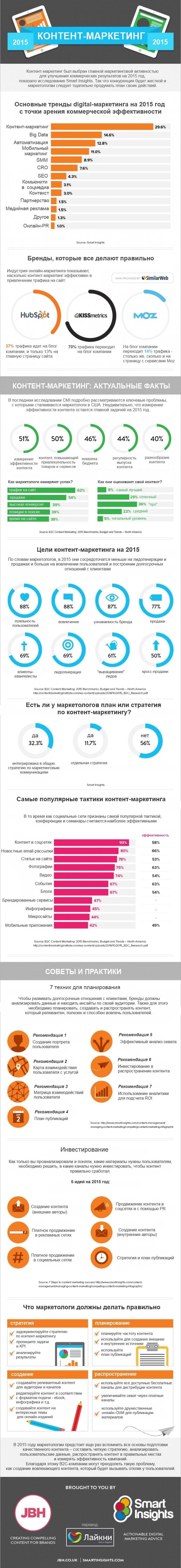 контент-маркетинг_2015_likeni.ru