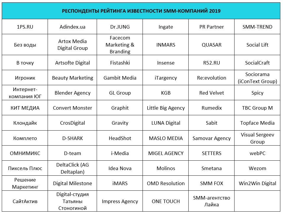 Итоги рейтинга Известности SMM-компаний 2019