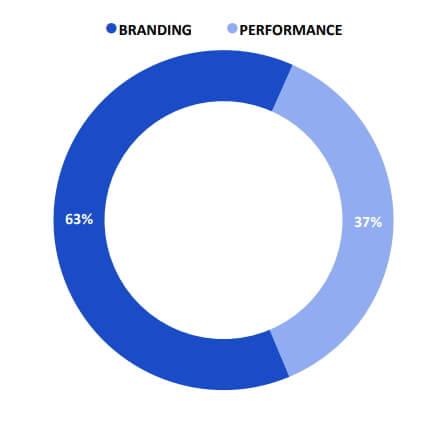 Как компании распределяют рекламные бюджеты в зависимости от целей: branding и performance