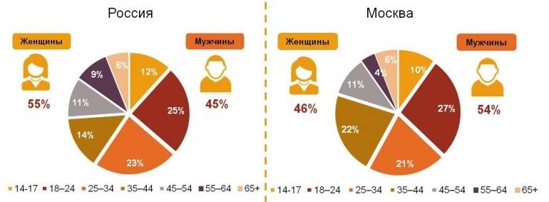 Пол и возраст пользователей Telegram в городской России (100 тыс.+) и Москве.jpg