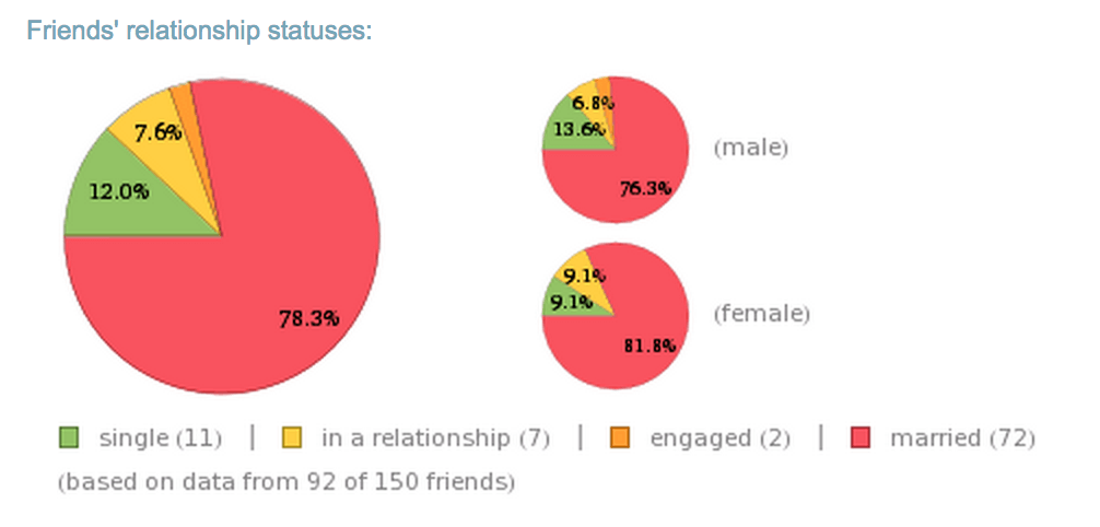 9Wolfram-facebook-relationship-report.png
