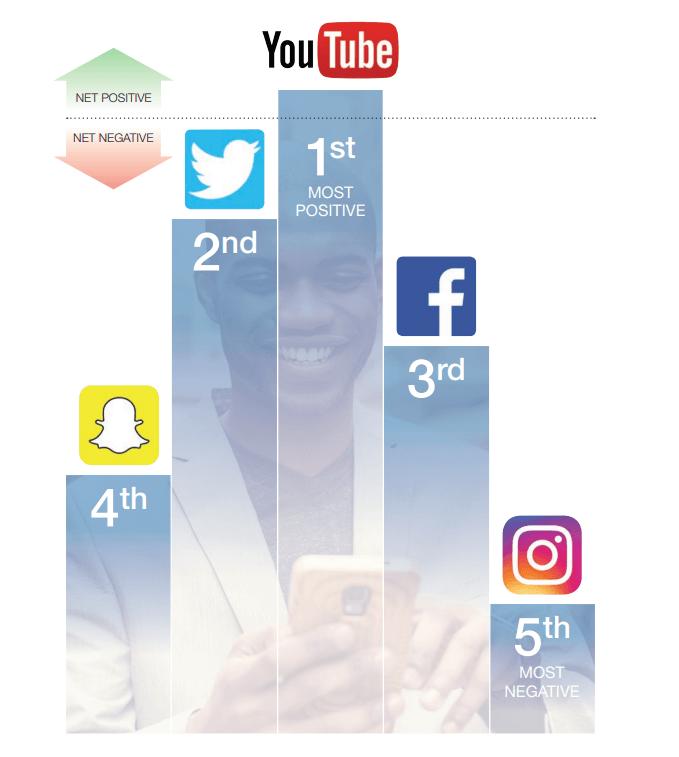 Названа соцсеть, наиболее негативно влияющая на психическое здоровье молодежи
