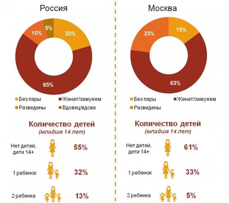 Семейное положение и наличие детей у пользователей Telegram в городской России (100 тыс.+) и Москве.jpg