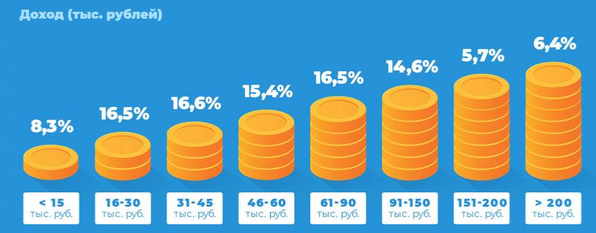 Оценка платежеспособности пользователей телеграмм-мессенджера по данным за 2019 год.