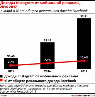 Мобильная реклама принесет Instagram 595 млн $вэтом году