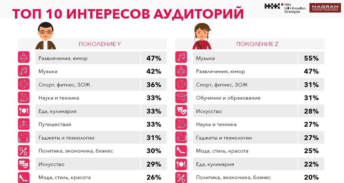 Исследование: как российские подростки проводят время в интернете?