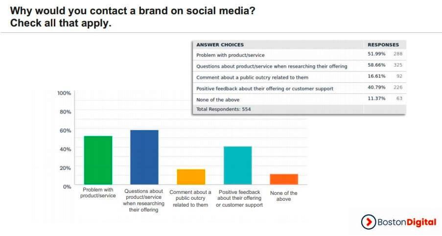 Также пользователи рассказали, почему обращаются к брендам в социальных сетях