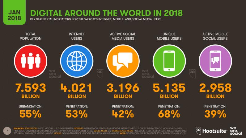 В 2017 число интернет-пользователей впервый раз превысило 4 млрд человек