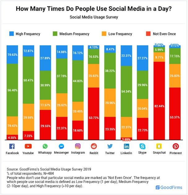 самые популярные соцсети: исследование