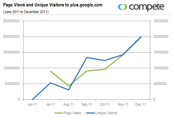 Page-Views-and-Unique-Visitors-to-plus.google.com_.png