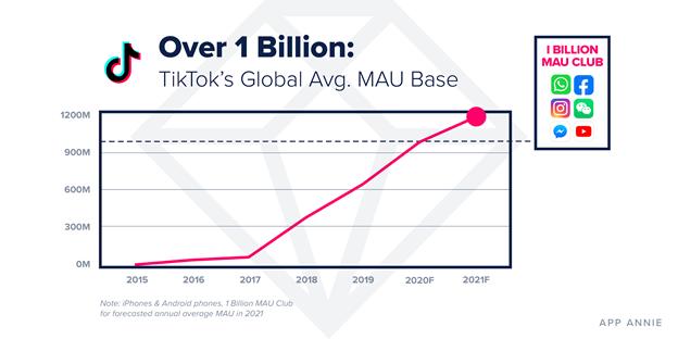 TikTok аудитория в 2021 году