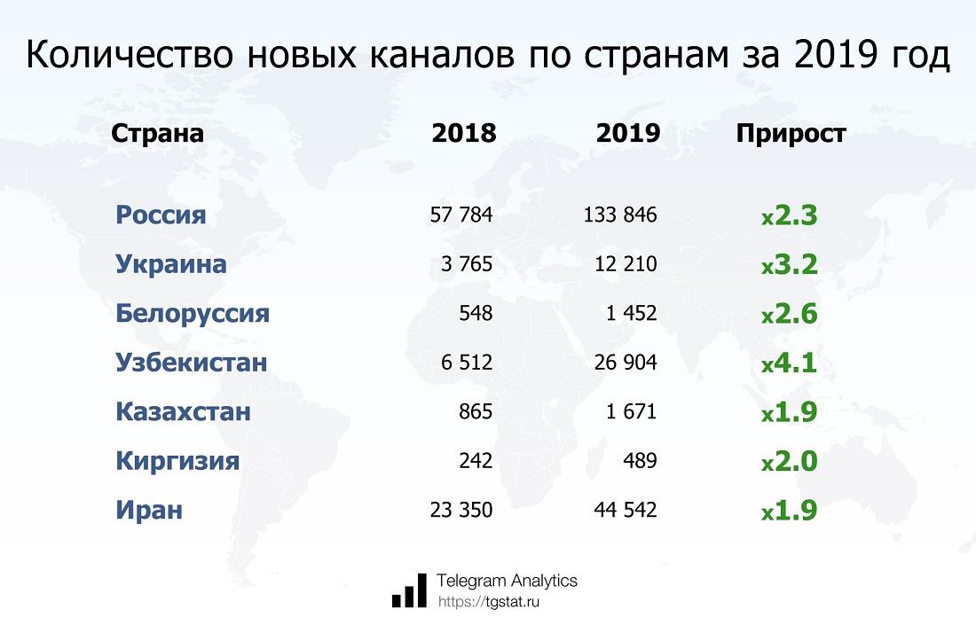 Статистика роста аудитории мессенджера телеграмм за 2019 год.