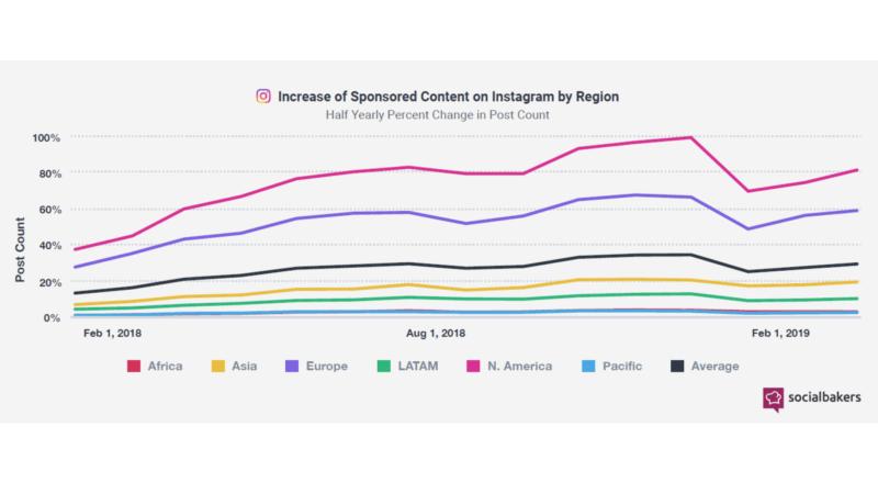 SocialBakers: количество рекламы от инфлюенсеров в Instagram выросло на 150% за год