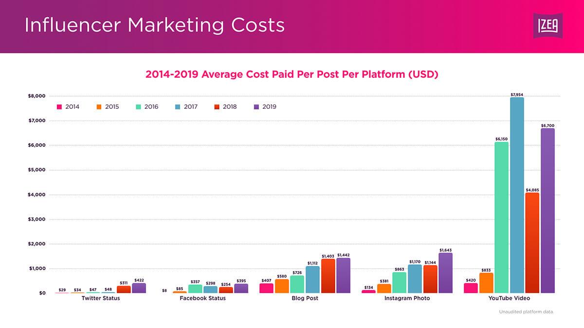 Средняя цена рекламных постов у инфлюенсеров в Instagram, Facebook, YouTube, Twitter