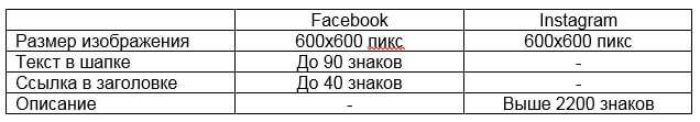Карусель в Facebook и Instagram.JPG