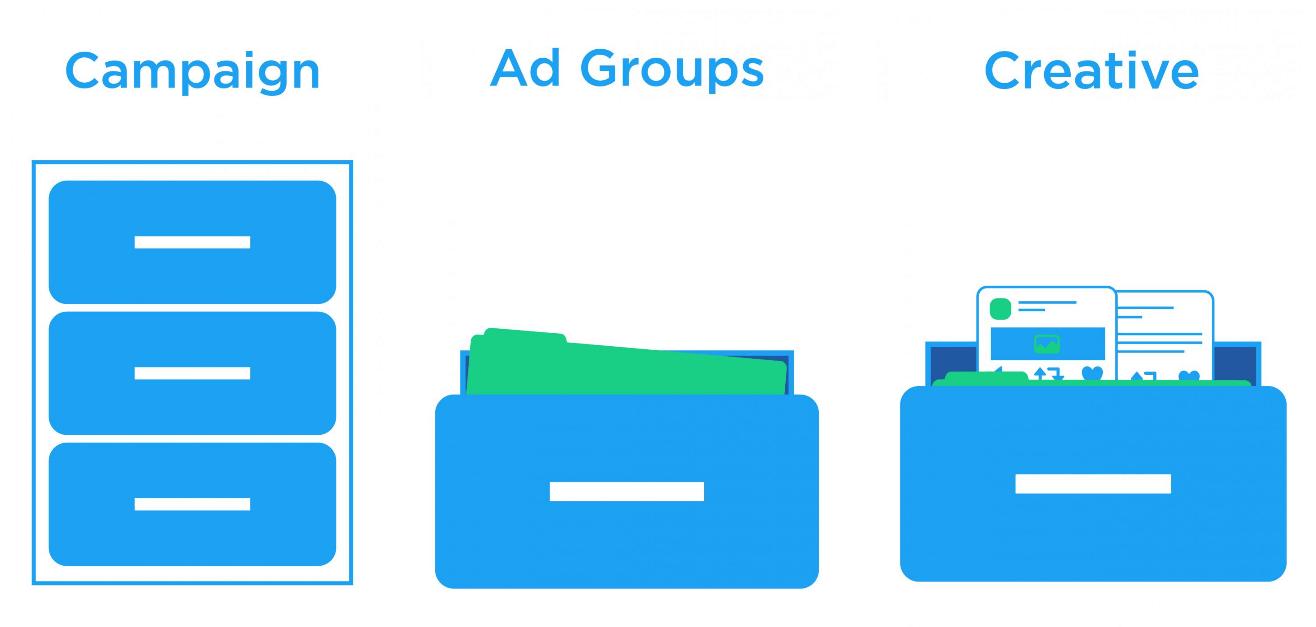 Twitter Ads Editor начал поддерживать группы объявлений
