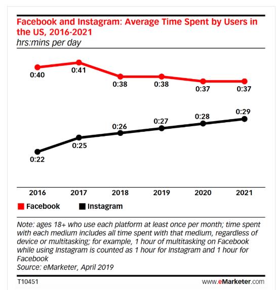 Статистика по Instagram, которую нужно знать к 2020 году