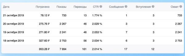 В рекламном кабинете ВКонтакте появилась возможность посмотреть, сколько пользователей отправили вам сообщения с рекламных объявлений