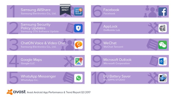 Названы самые 'прожорливые' Android-приложения