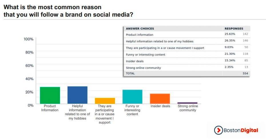 25,6% пользователей подписываются на бренды, чтобы получить больше информации о продуктах. 26,3% опрошенных надеются в сообществе получить полезную информацию, связанную с их хобби