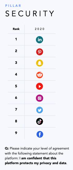 В вопросах безопасности данных пользователи из США больше всего доверяют LinkedIn и Pinterest