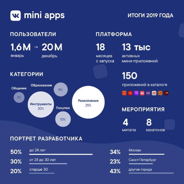 ВКонтакте подвел итоги года на платформе VK Mini Apps. Количество пользователей выросло в 12 раз