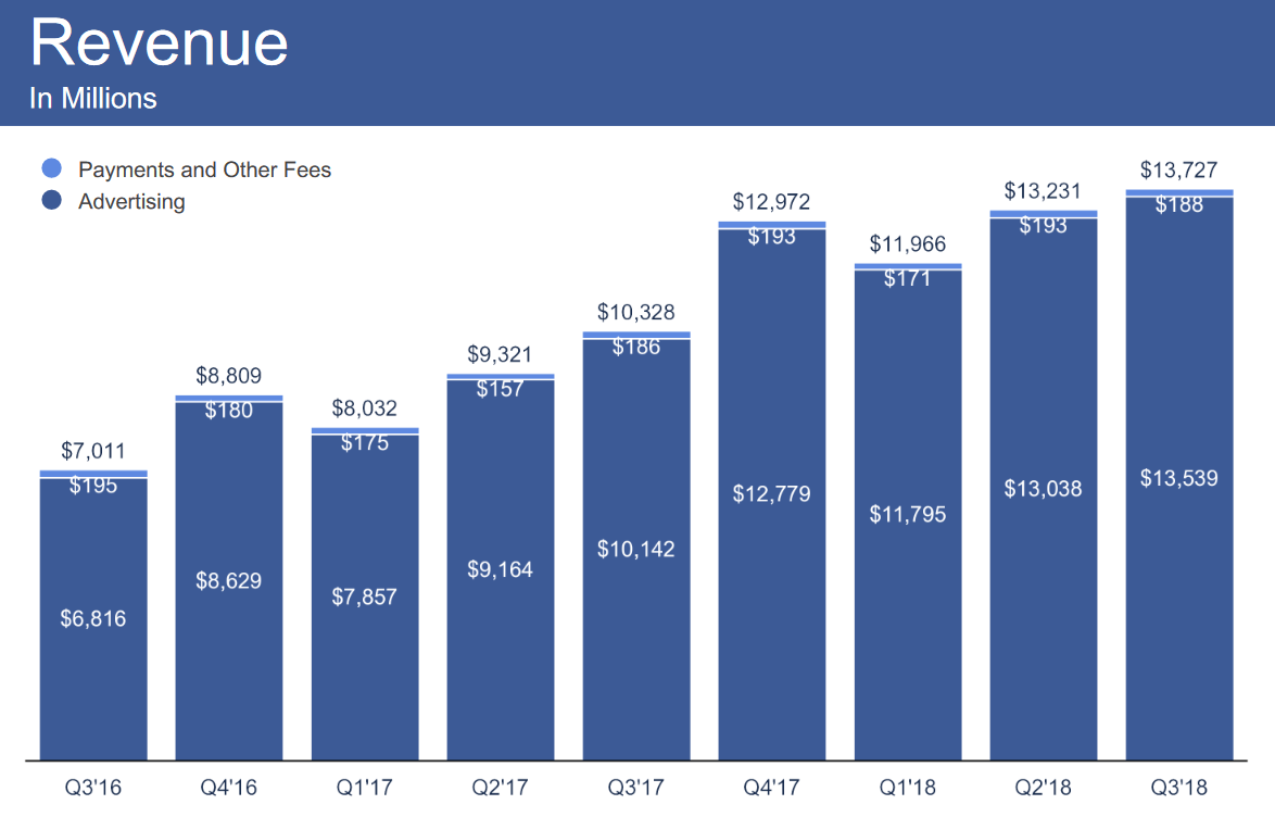 FB Revenue