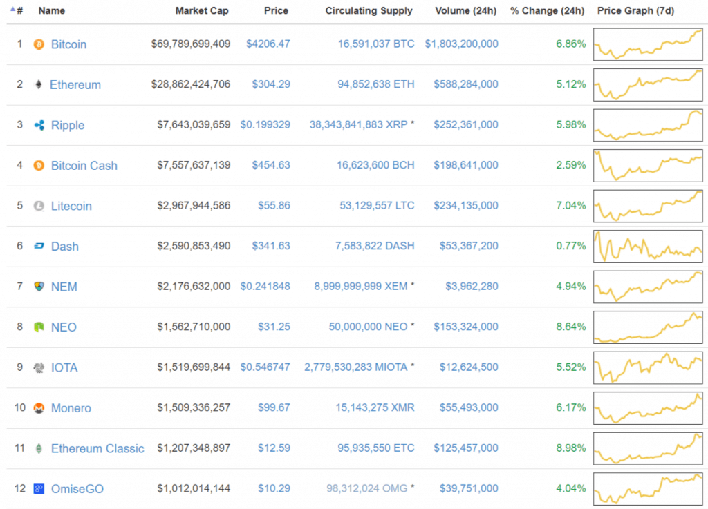 screenshot-coinmarketcap.com-2017-09-28-07-48-14-161-1024x737.png