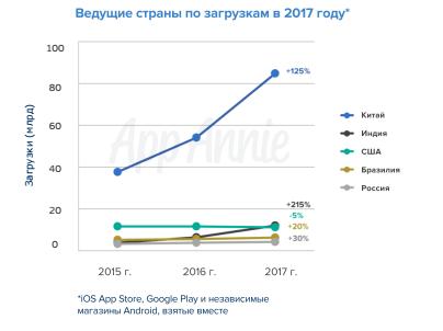 Российская Федерация вошла в 10-ку крупнейших рынков мобильных приложений