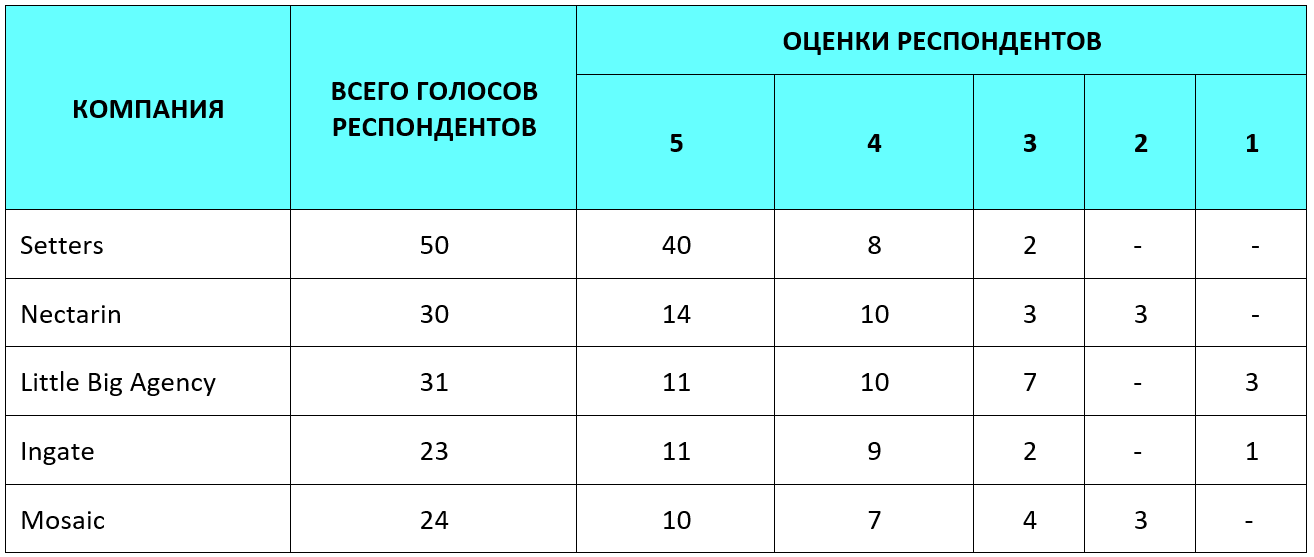 Распределение оценок респондентов по компаниям в ТОП-5