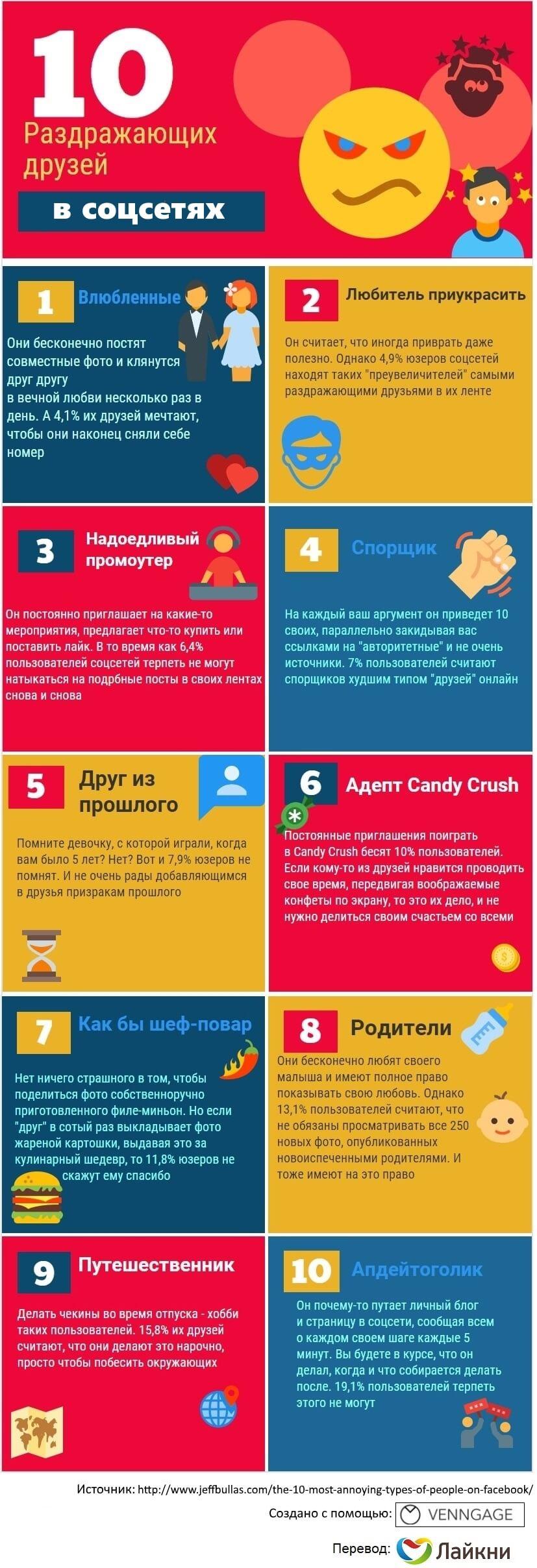 Инфографика: 10 самых раздражающих пользователей соцсетей