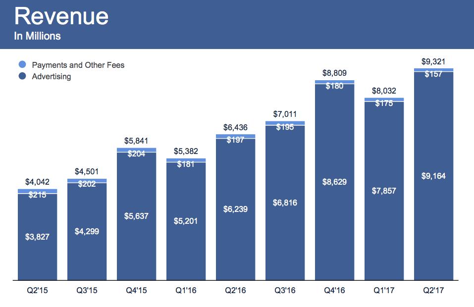 Чистая прибыль социальная сеть Facebook подросла на71% за 2-ой квартал