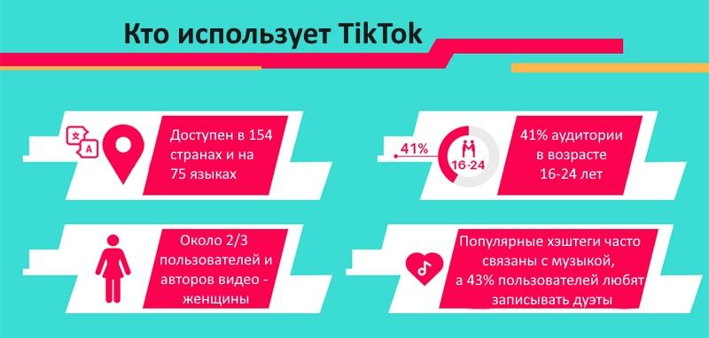 Аудитория TikTok