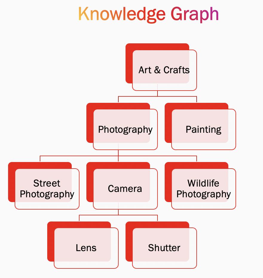 Граф знаний