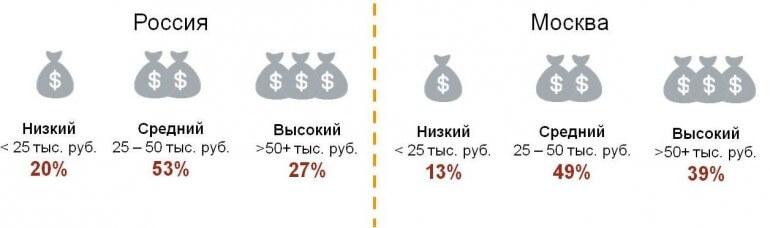 Доход пользователей Telegram в городской России (100 тыс.+) и Москве.jpg