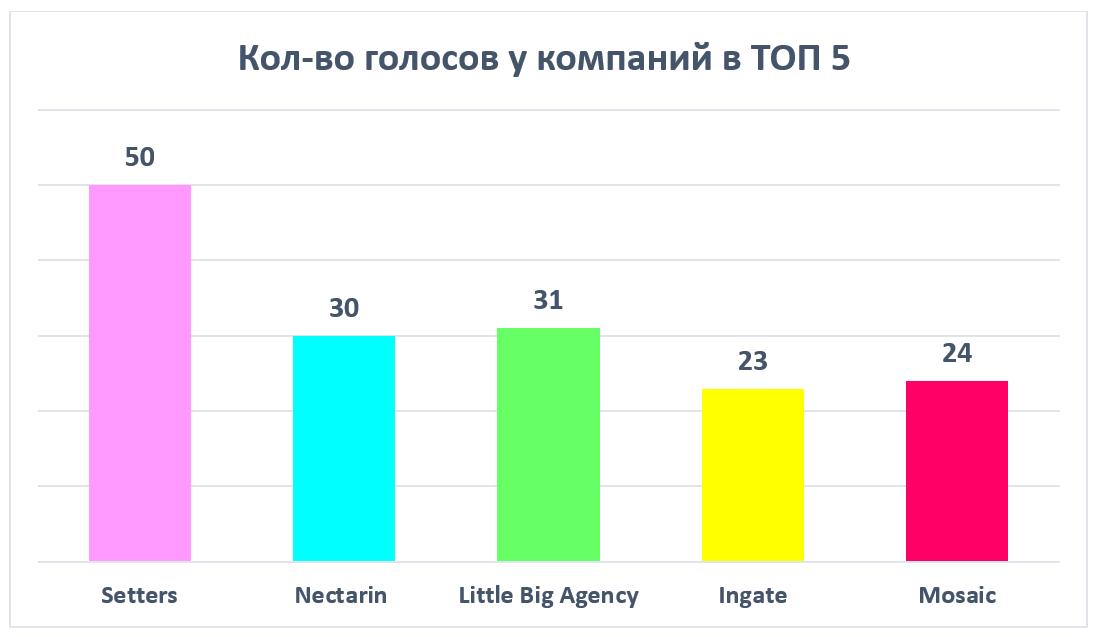 Итоги рейтинга Известности SMM-компаний 2020