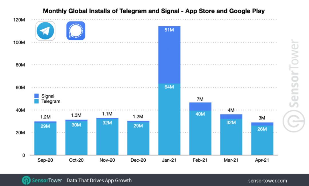 Число скачиваний Telegram и Signal