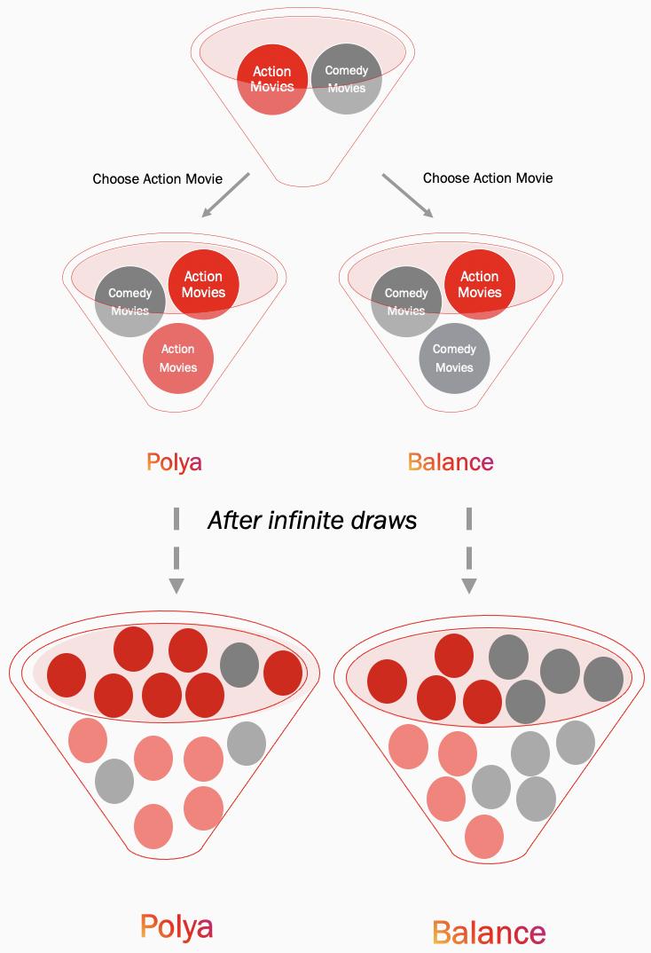 Модель 1. Предпочтения пользователей в динамической обстановке