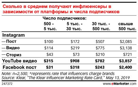стоимость размещения постов в соцсетях у инфлиенсеров