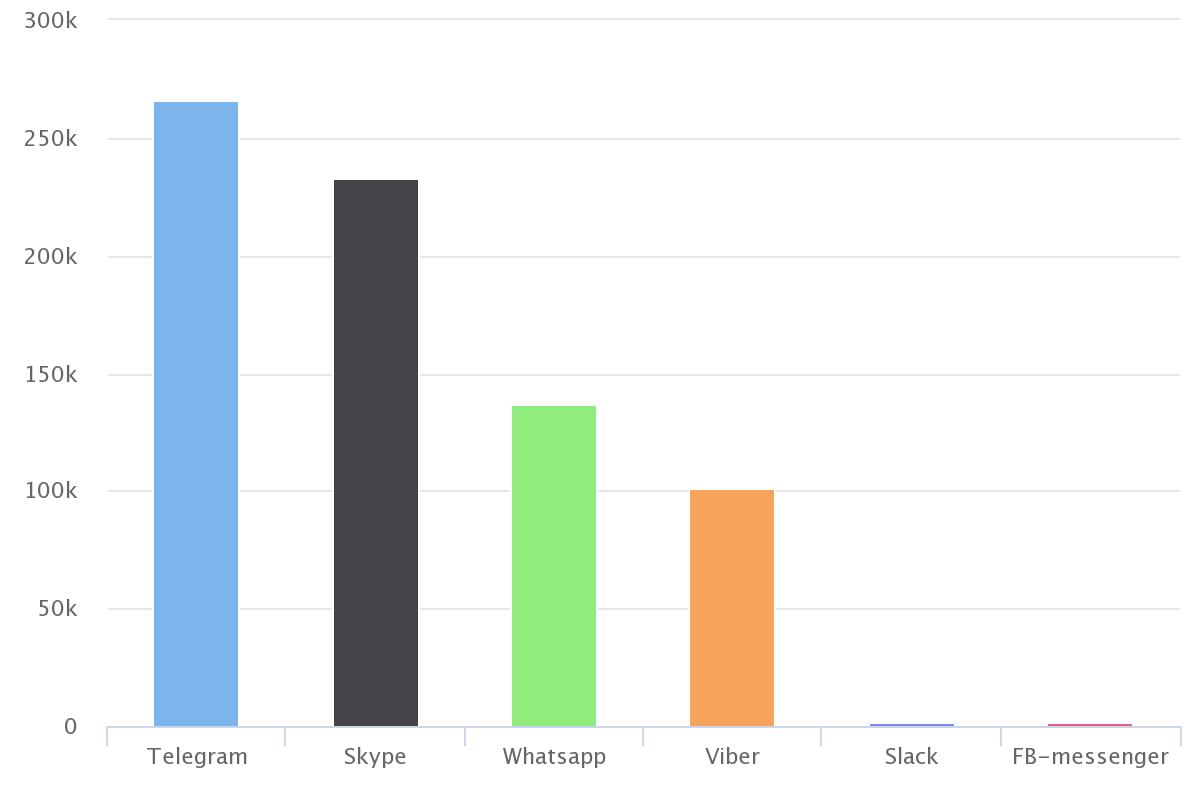 Самые популярные мессенджеры России. Что о них говорят в соцмедиа?