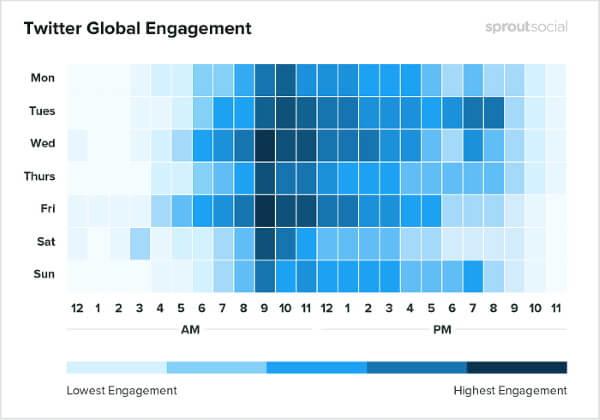 Лучшие дни и время для публикации постов в соцсетях в 2020 году