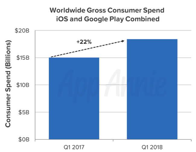 Google Play догоняет App Store порасходам пользователей