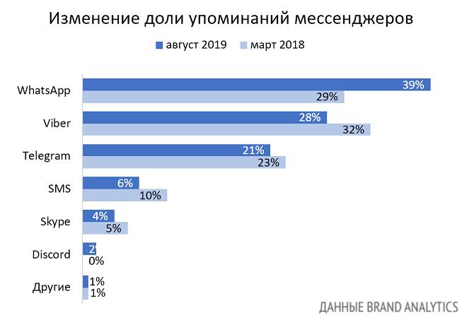 Мессенджеры в России в 2019 году