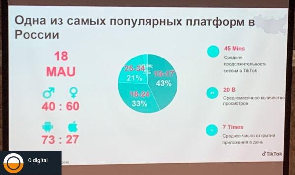 Месячная активная аудитория TikTok в России в январе 2020 года составила 18 млн человек