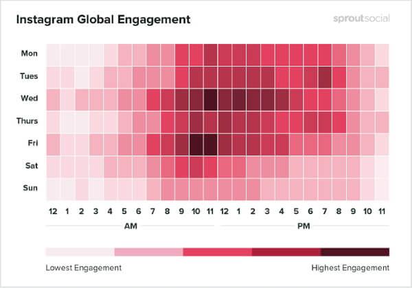 Лучшие дни для публикации постов в Instagram, Facebook и Twitter в 2020 году. Исследование