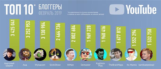 Brand Analytics назвал ТОП 20 русскоязычных YouTube-блогеров за февраль 2019 года