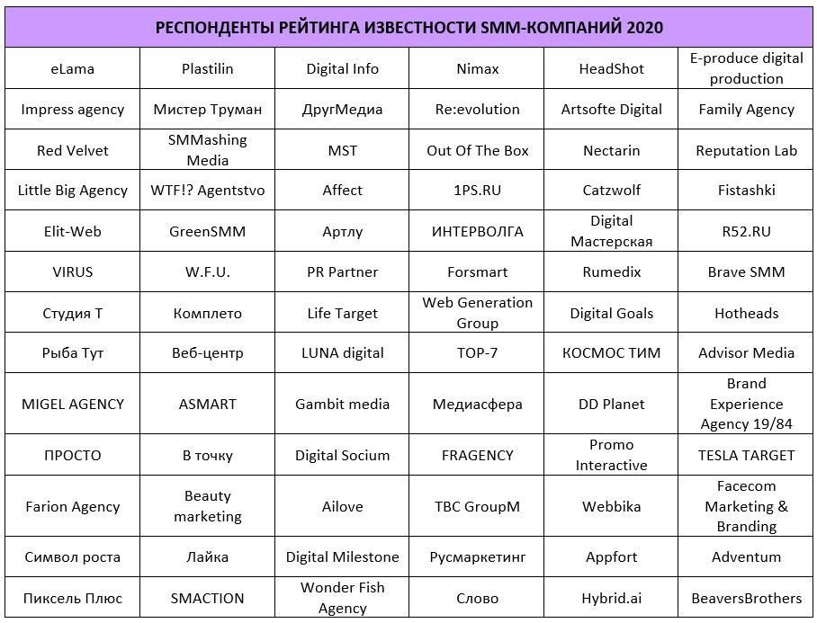 Респонденты рейтинга Известности SMM-компаний 2020